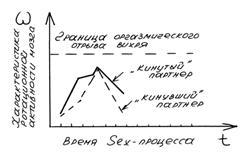 Секс энергетический процесс